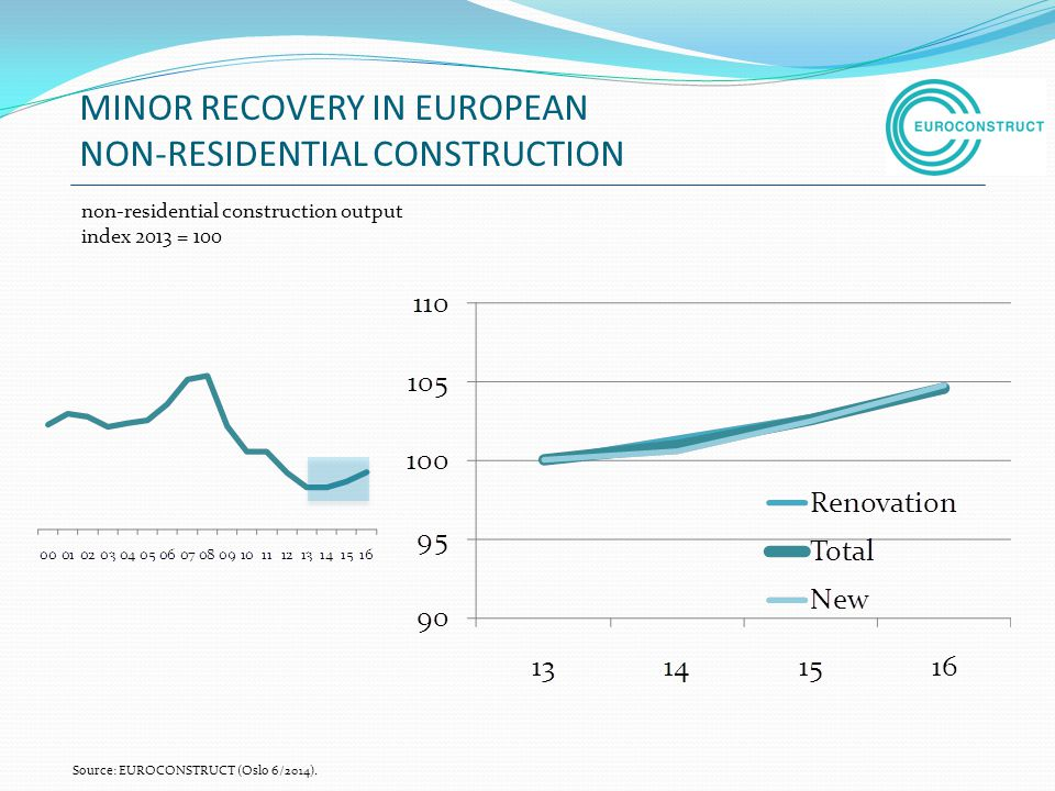 MINOR RECOVERY IN EUROPEAN NON-RESIDENTIAL CONSTRUCTION