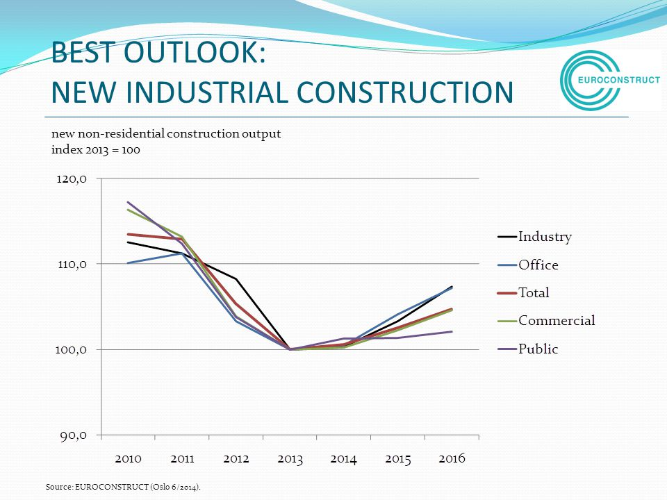 BEST OUTLOOK: NEW INDUSTRIAL CONSTRUCTION