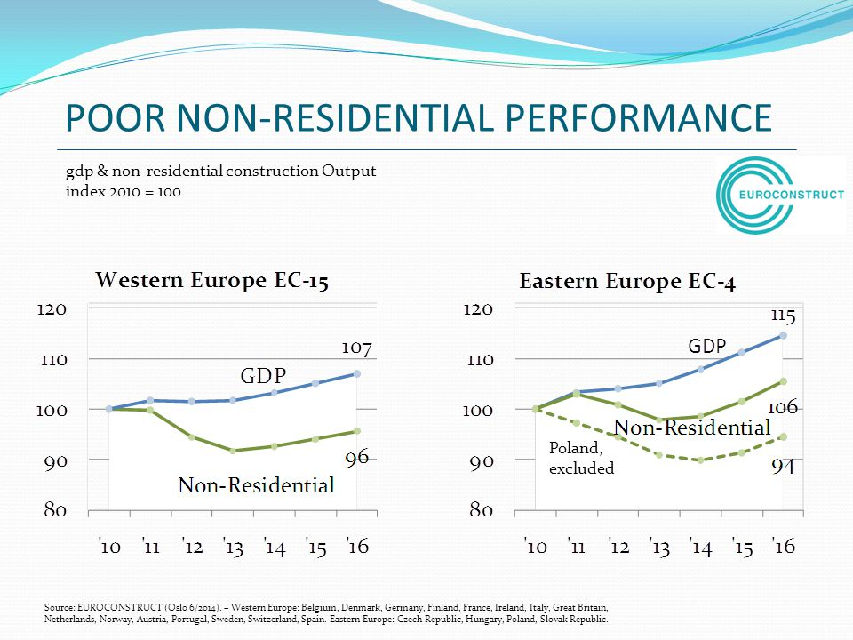 POOR NON-RESIDENTIAL PERFORMANCE