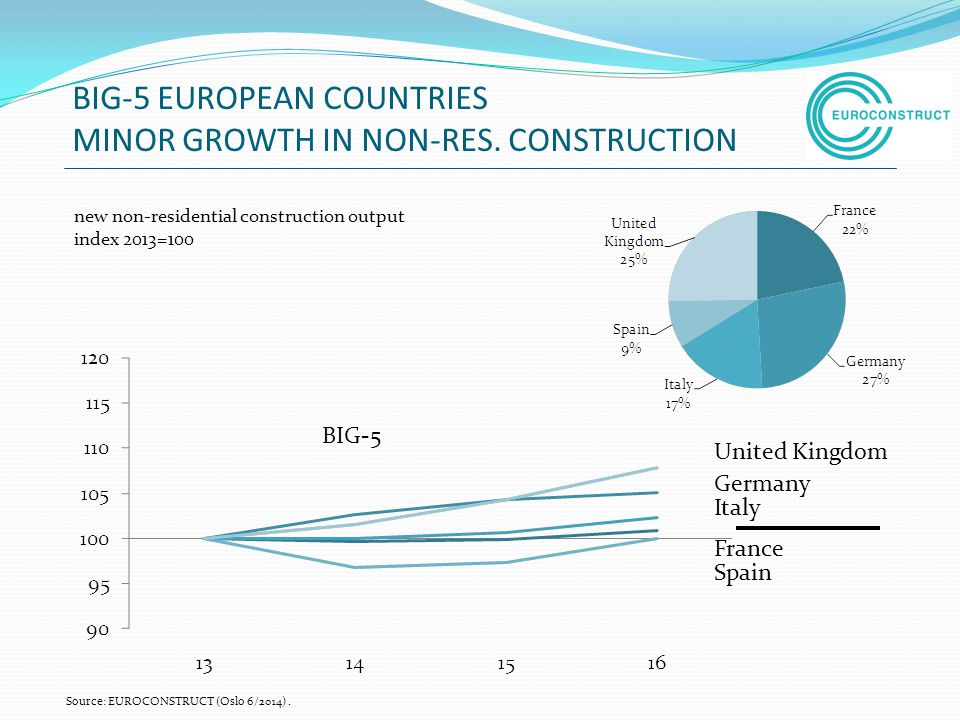 BIG-5 EUROPEAN COUNTRIES MINOR GROWTH IN NON-RES. CONSTRUCTION
