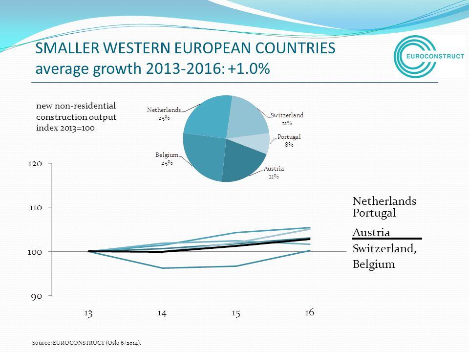 SMALLER WESTERN EUROPEAN COUNTRIES average growth : +1.0%