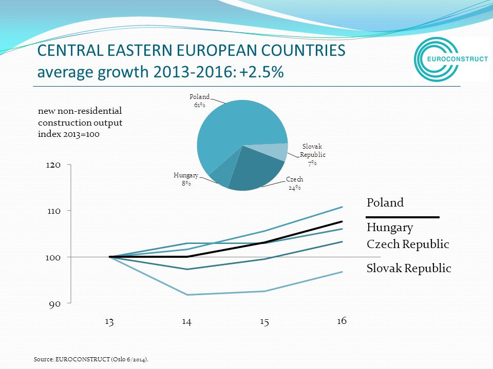 CENTRAL EASTERN EUROPEAN COUNTRIES average growth : +2.5%
