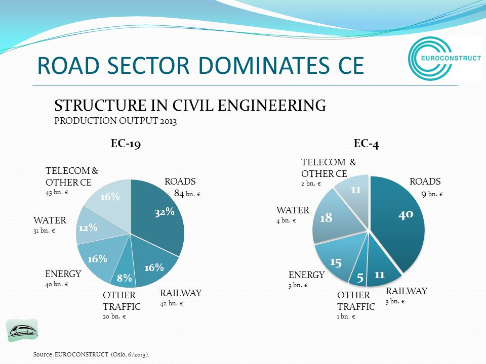 ROAD SECTOR DOMINATES CE