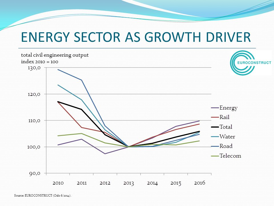 ENERGY SECTOR AS GROWTH DRIVER