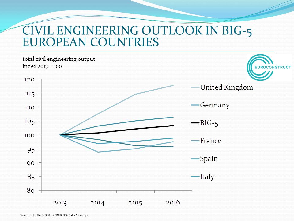 CIVIL ENGINEERING OUTLOOK IN BIG-5 EUROPEAN COUNTRIES