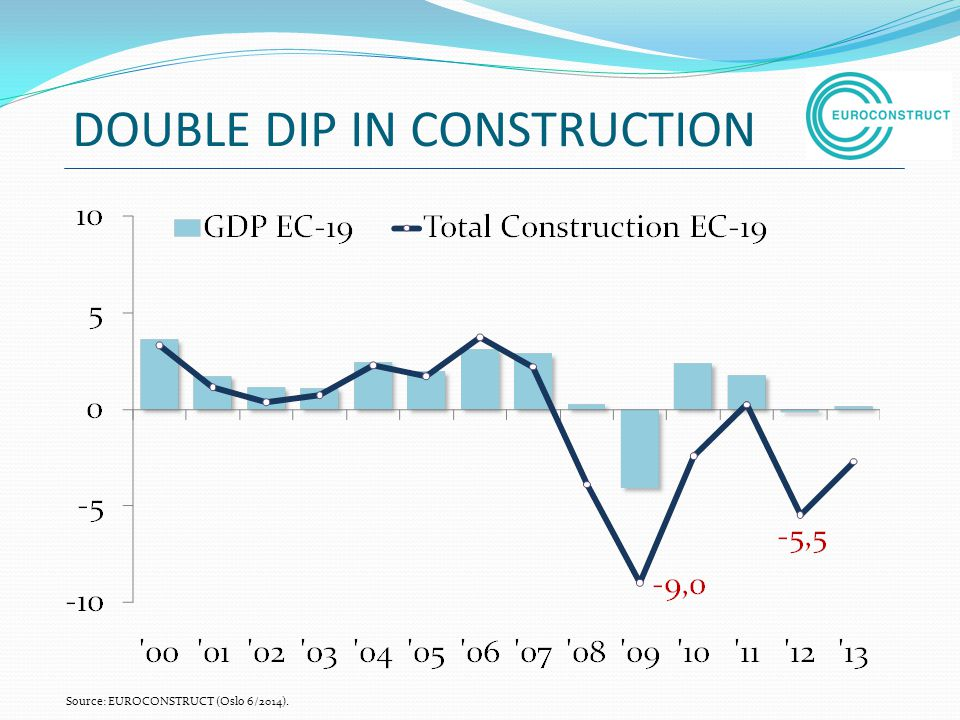 DOUBLE DIP IN CONSTRUCTION