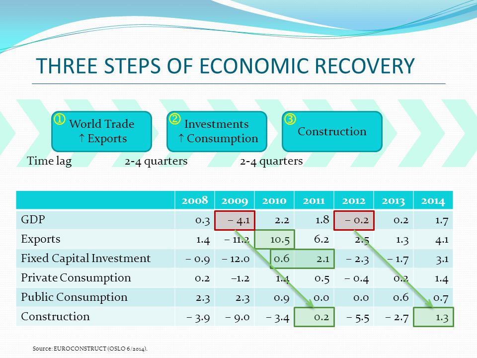 THREE STEPS OF ECONOMIC RECOVERY