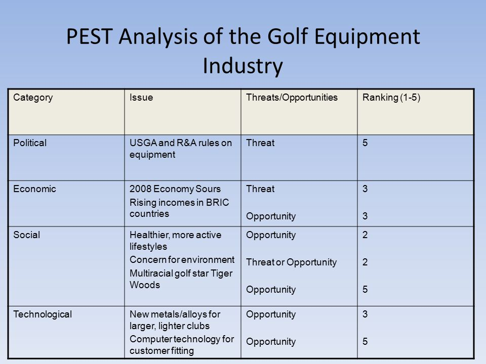 Golf Industry Competition