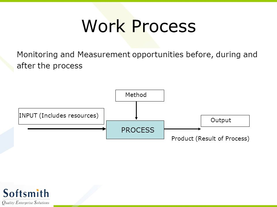 Work Process Monitoring and Measurement opportunities before, during and. after the process. Method.