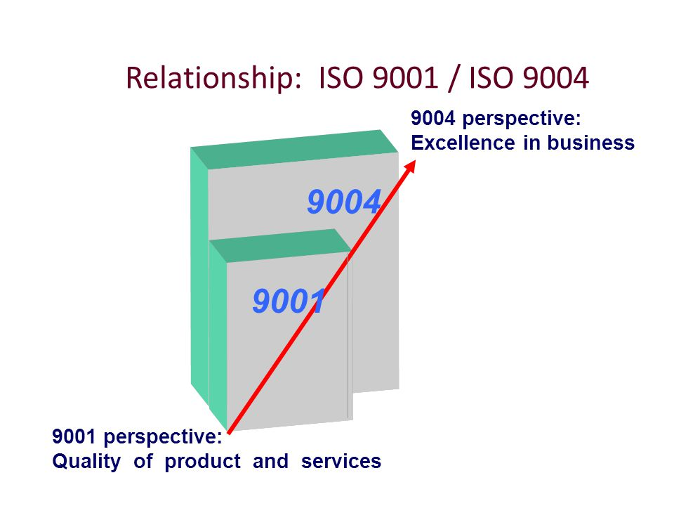 relationship between iso 9001 and 20000 requirements