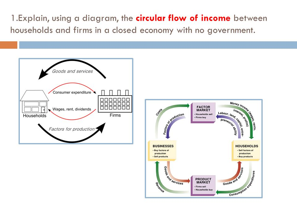 Circular flow in an open economy college paper help circular flow in an open economy circular flow in four sectors economy is similar to 3 ccuart Image collections