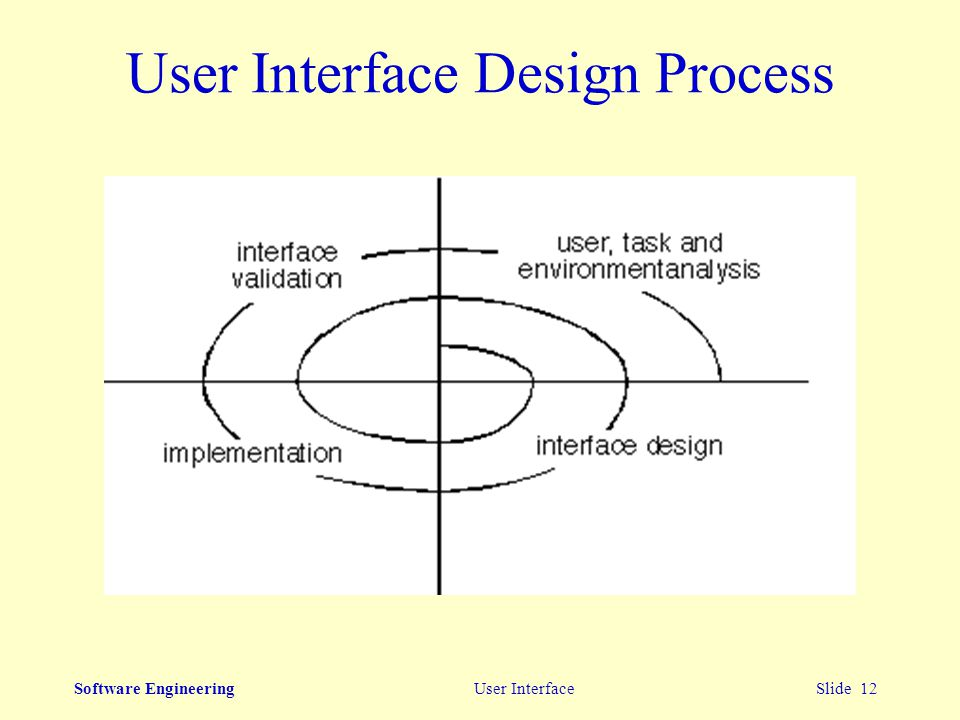 software eng process design Basic design principles enable the software engineer to navigate the design process davis [3] suggests a set of principles for software design, which have been adapted and extended in the following list:.