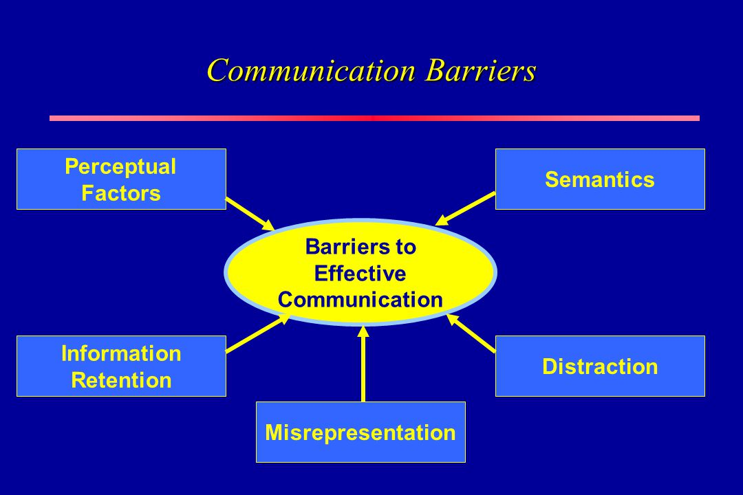message complexity in communication barriers This blog post shares the barriers to effective communication in an organization   no doubt, but what makes it complex, difficult and frustrating are the barriers  that come in its way here are a few  a mixed message and so.