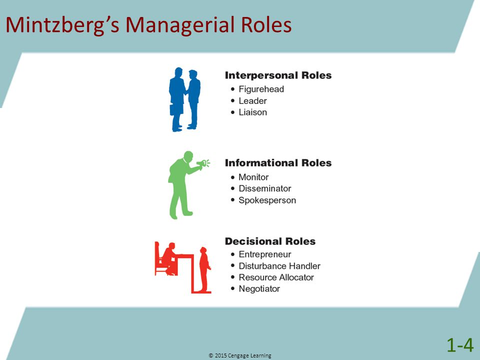 management and interpersonal roles Zein, o (2010) roles, responsibilities, and skills in program management paper presented at pmi® global congress 2010—emea, milan, italy.