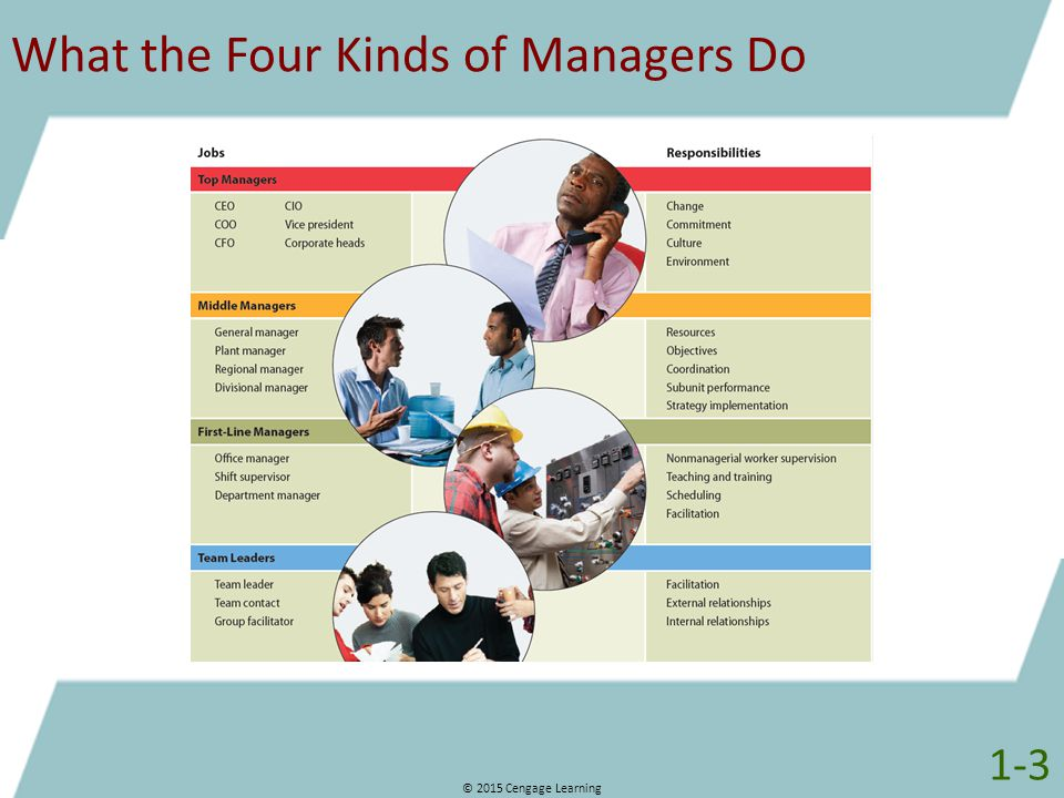 What the Four Kinds of Managers Do