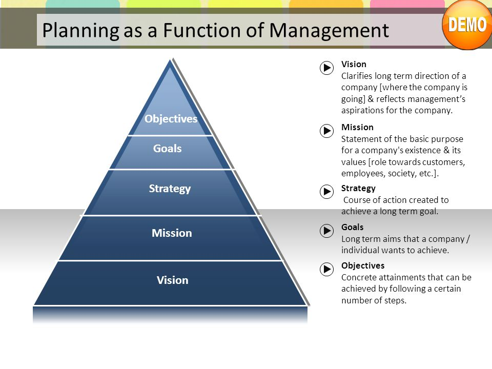 Planning as a Function of Management
