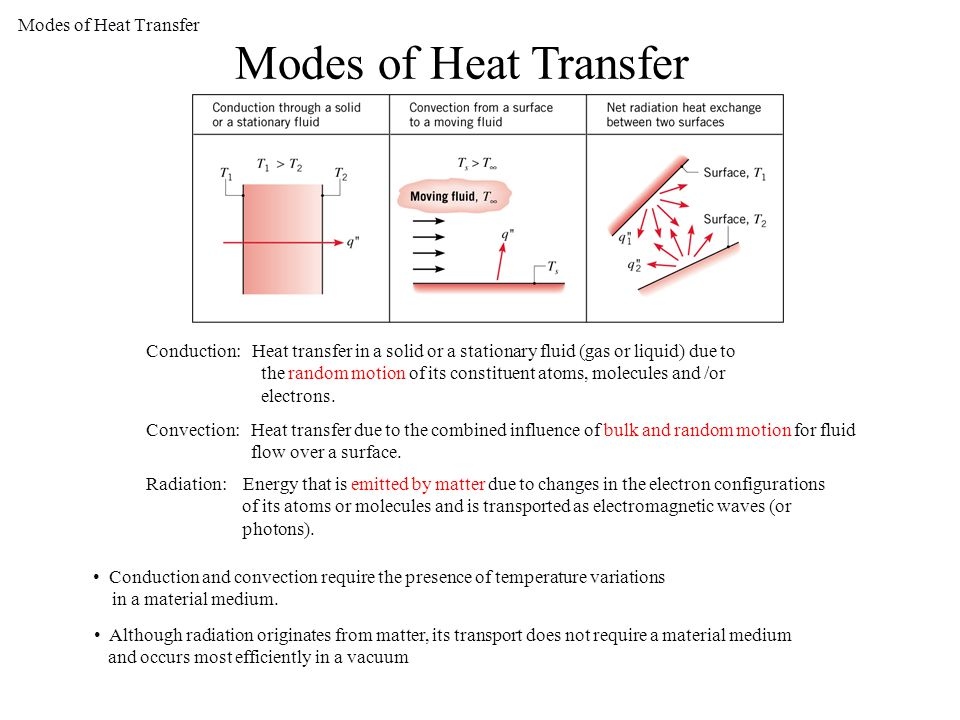 Heat transfer physical origins and rate equations ppt for How to find a medium