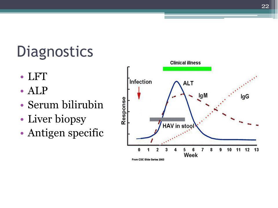 Diagnostics LFT ALP Serum bilirubin Liver biopsy Antigen specific