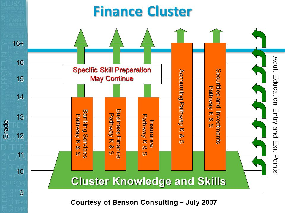 cluster financing 2 forming stock groups with a cluster analysis of common size statements abstract researchers often classify firms in various ways to test hypotheses about corporate finance or.