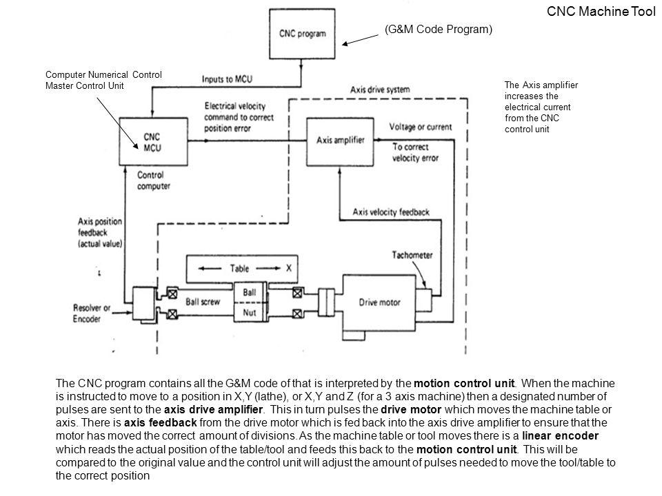 cnc machine program