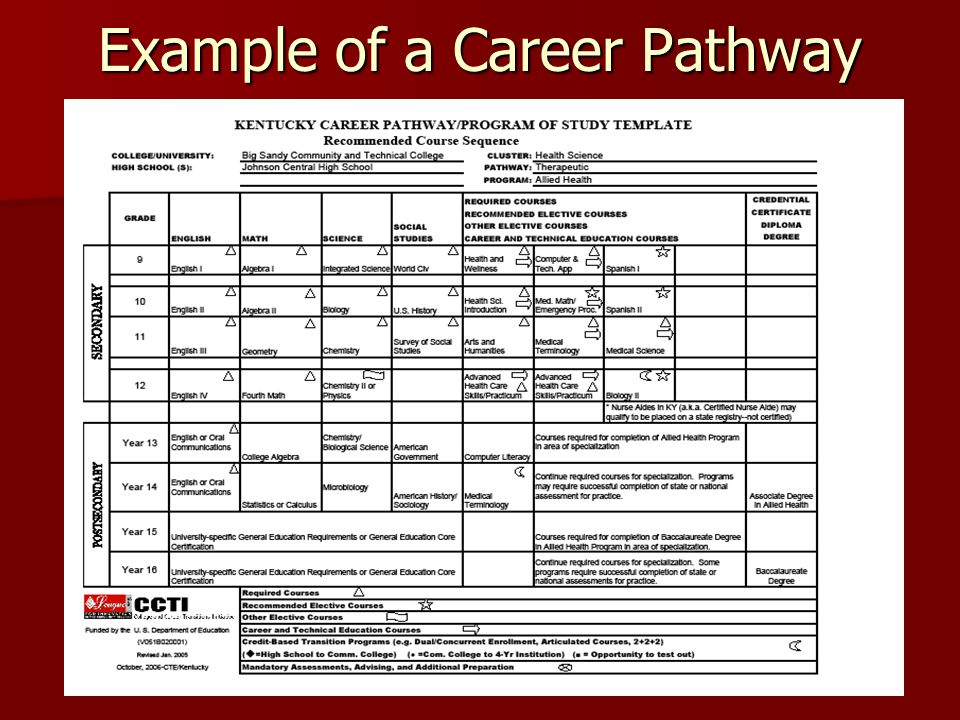 Example of a Career Pathway