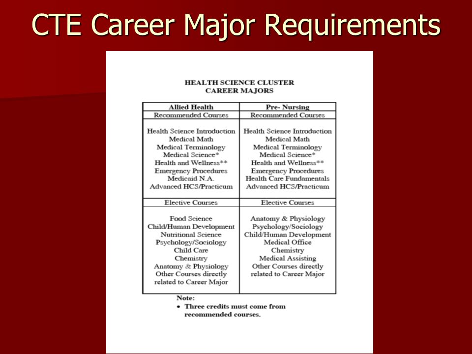 CTE Career Major Requirements