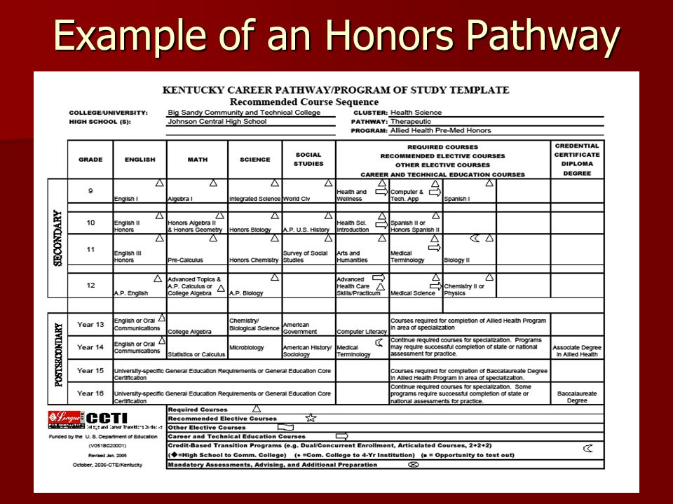 Example of an Honors Pathway
