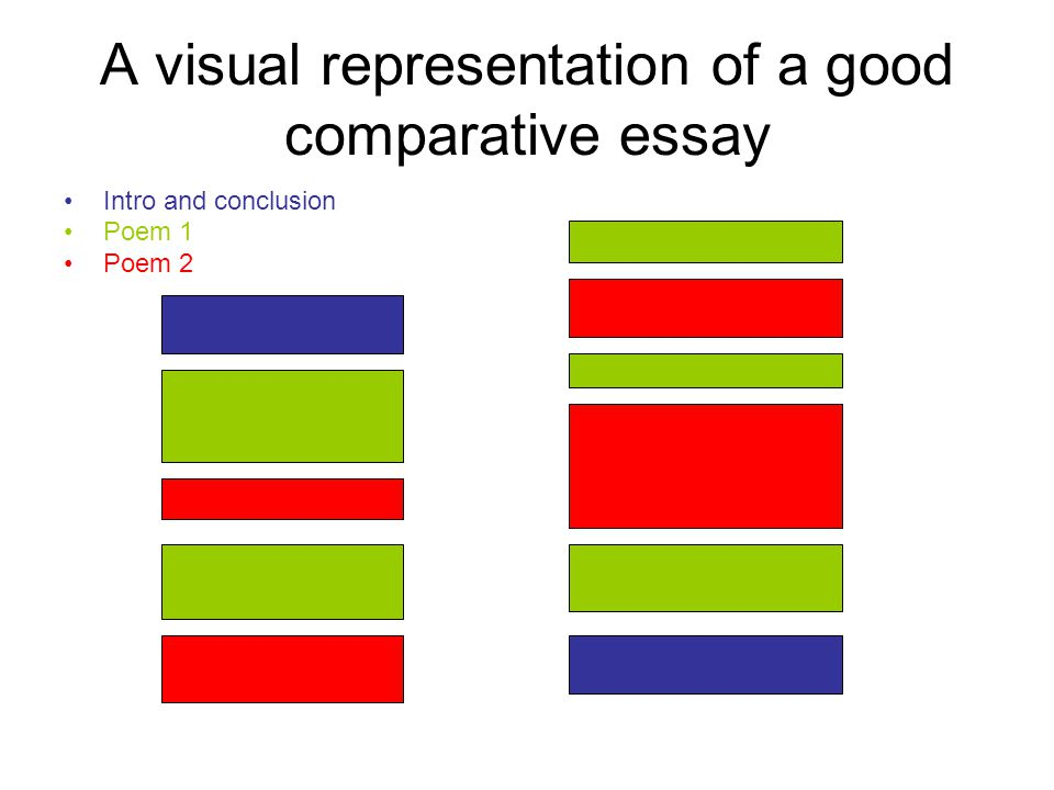 poem comparative essay conclusion A poetry explication is a relatively short analysis which describes the possible  meanings and  writing an explication is an effective way for a reader to connect  a poem's plot and conflicts with its structural features  the conclusion.