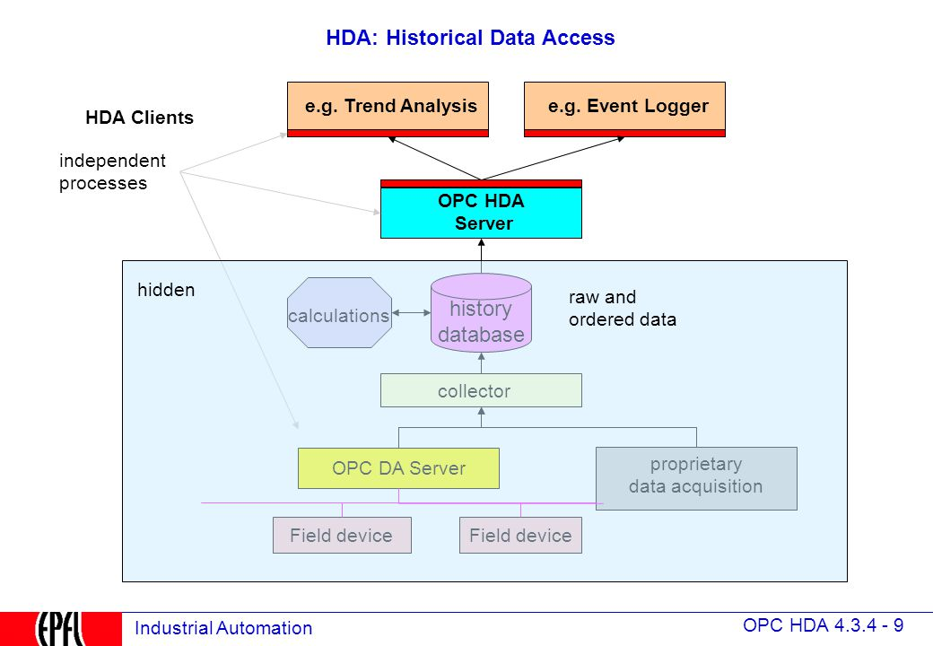 Data Acquisition And Trending : Opc historical data access ppt video online download
