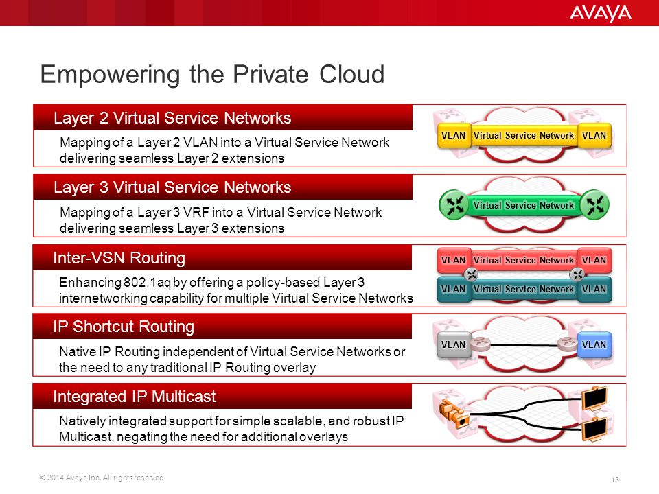 Empowering the Private Cloud