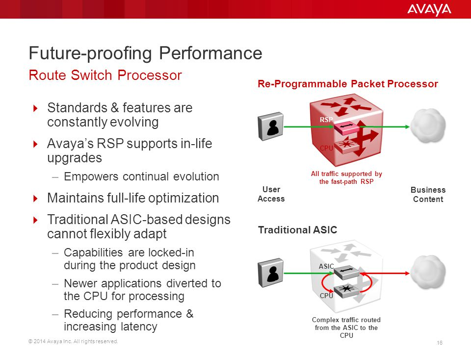 Future-proofing Performance
