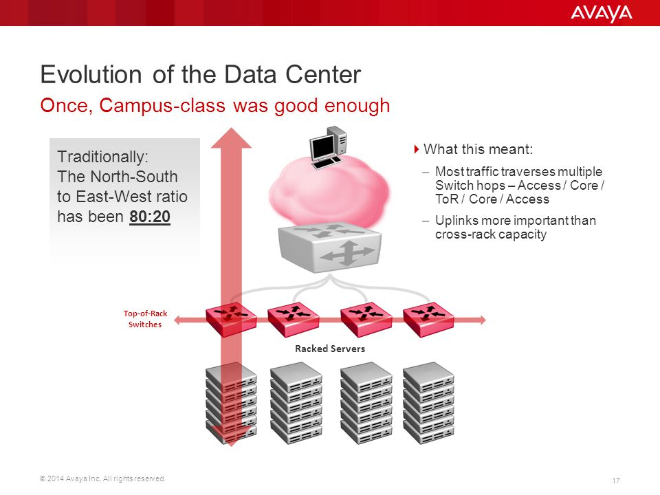 Evolution of the Data Center
