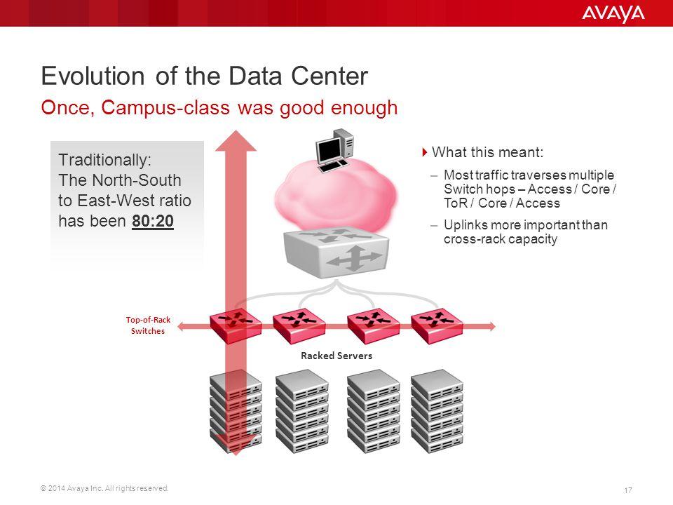 Evolution of the Data Center