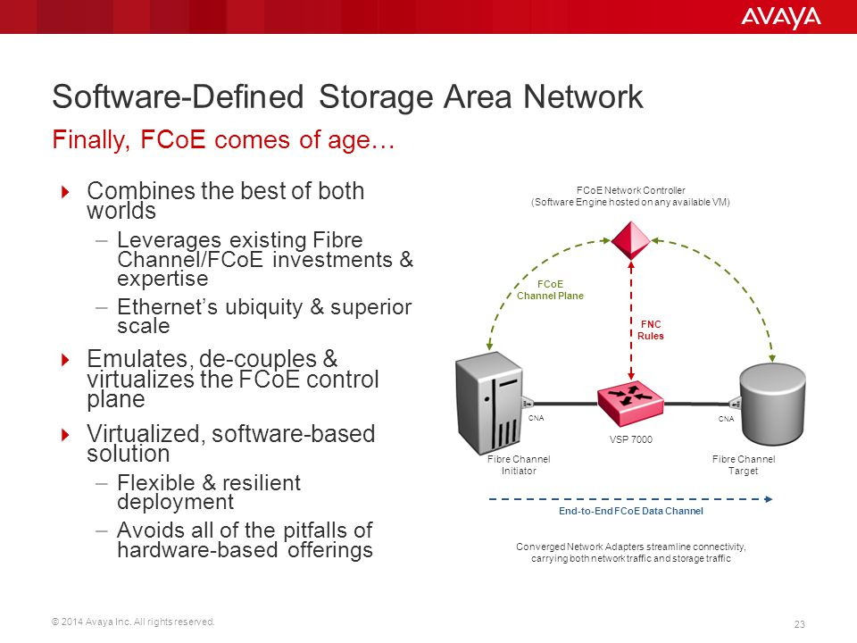 Software-Defined Storage Area Network