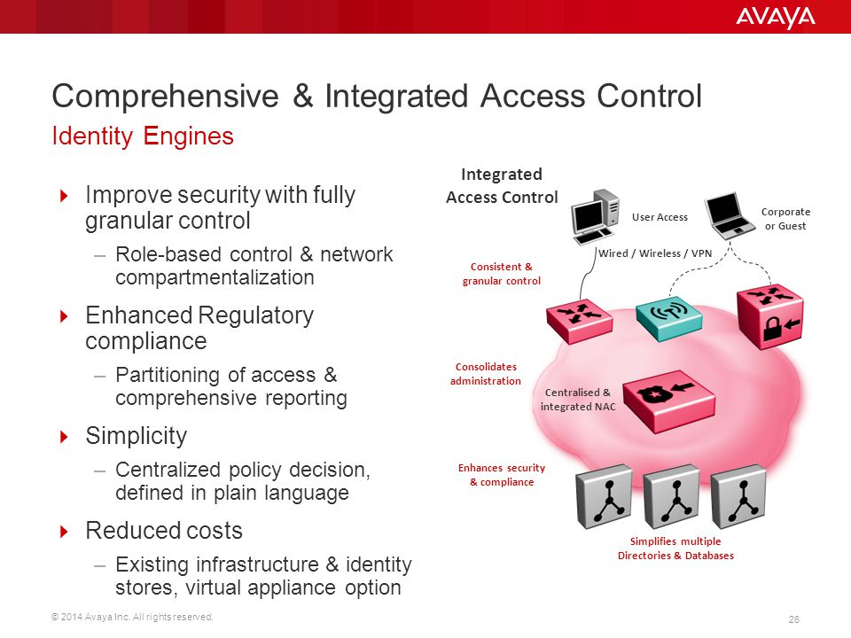 Comprehensive & Integrated Access Control