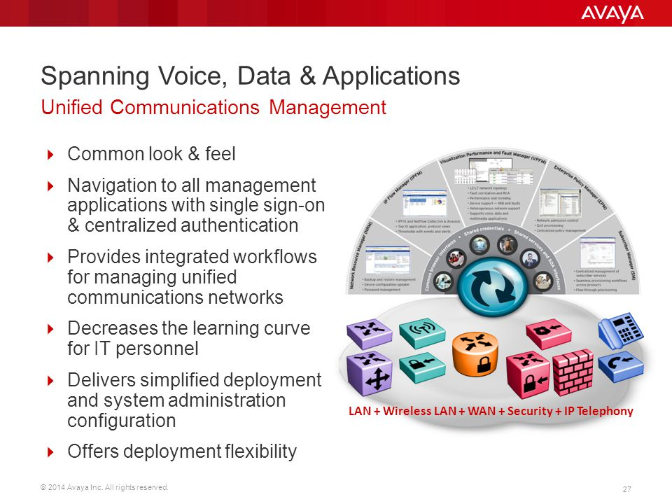 Spanning Voice, Data & Applications