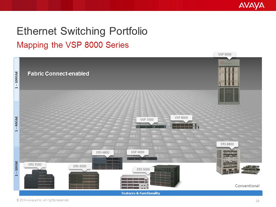 Ethernet Switching Portfolio