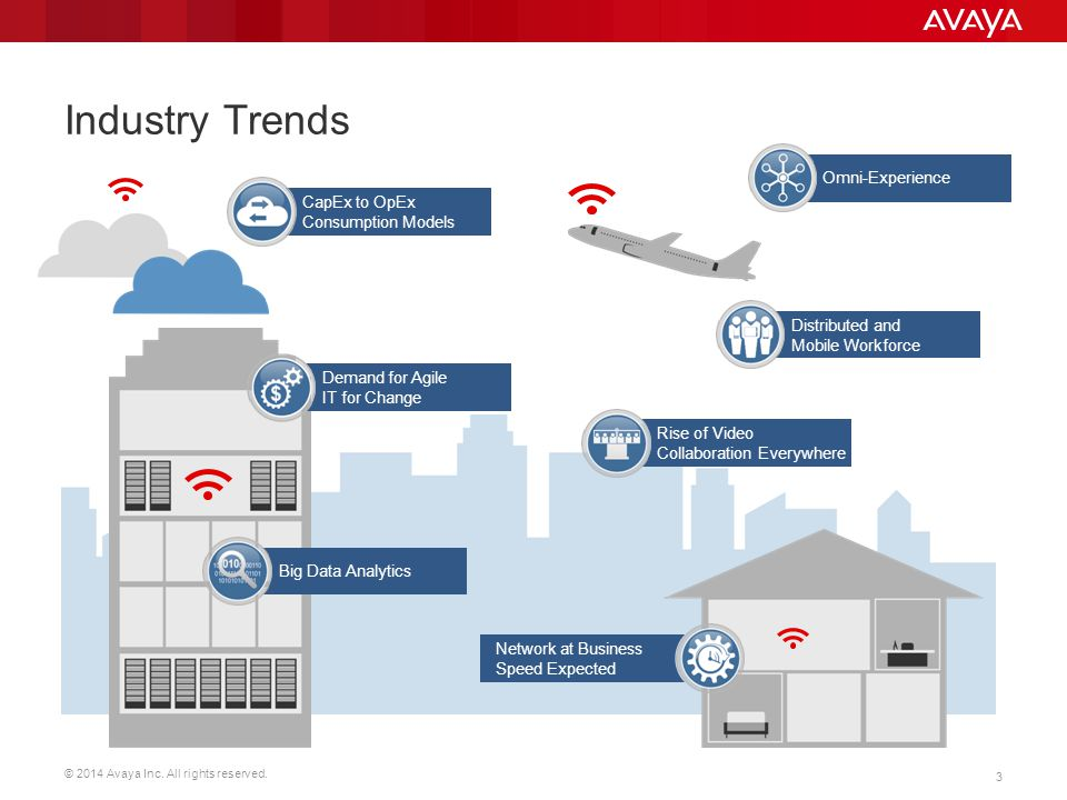 Industry Trends Omni-Experience CapEx to OpEx Consumption Models