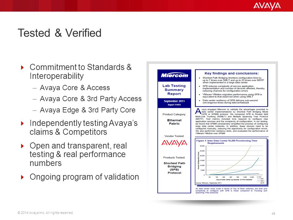 Tested & Verified Commitment to Standards & Interoperability