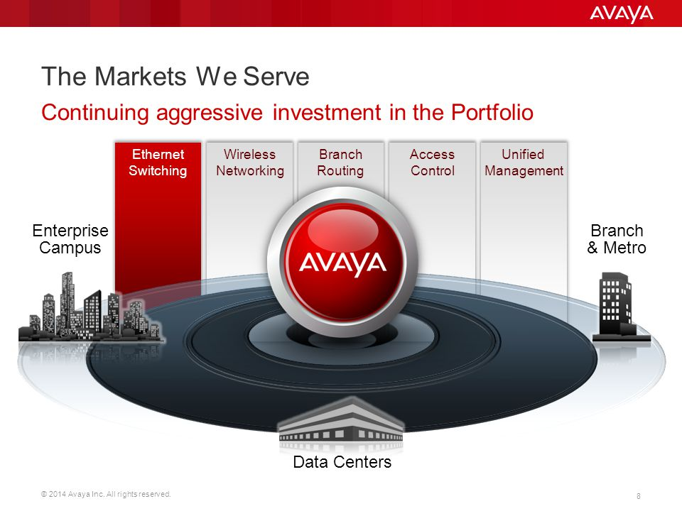 The Markets We Serve Continuing aggressive investment in the Portfolio