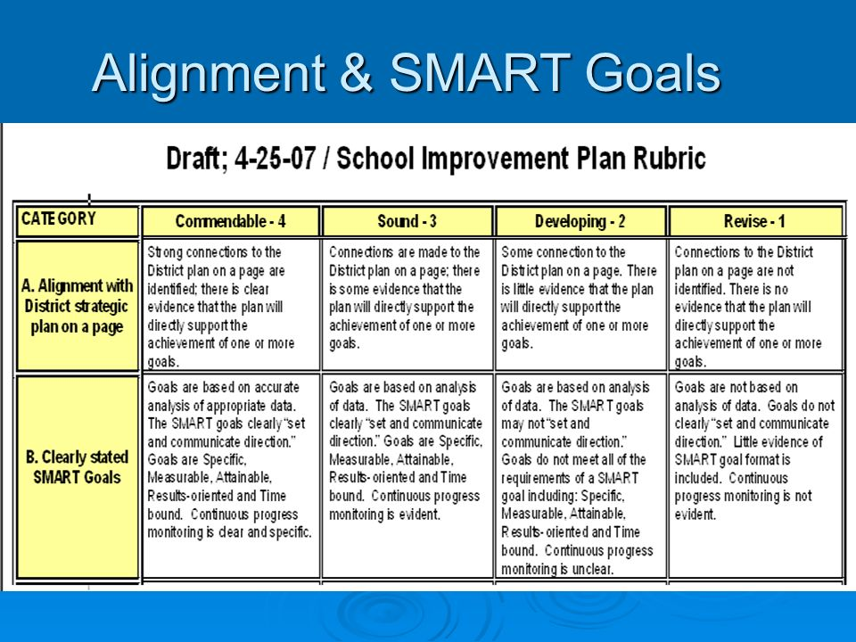 Alignment & SMART Goals