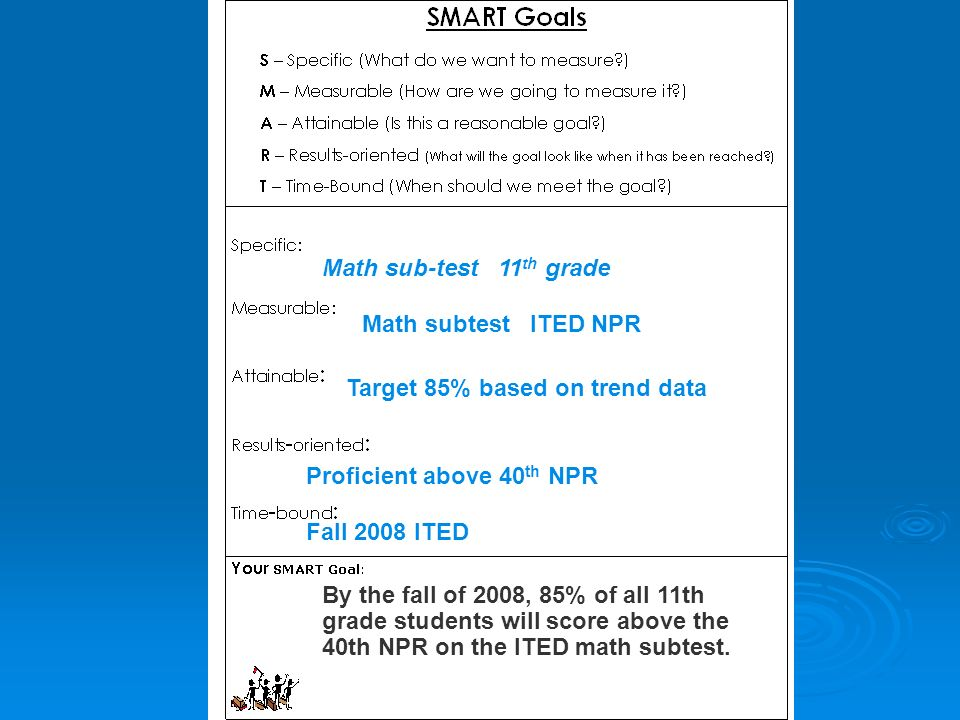Math sub-test 11th grade Math subtest ITED NPR. Target 85% based on trend data. Proficient above 40th NPR.
