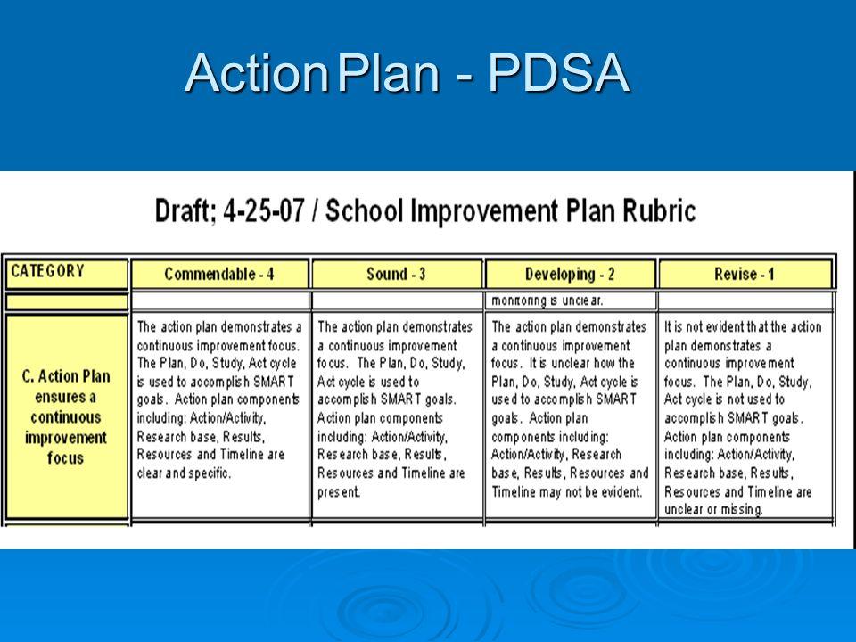 Action Plan - PDSA