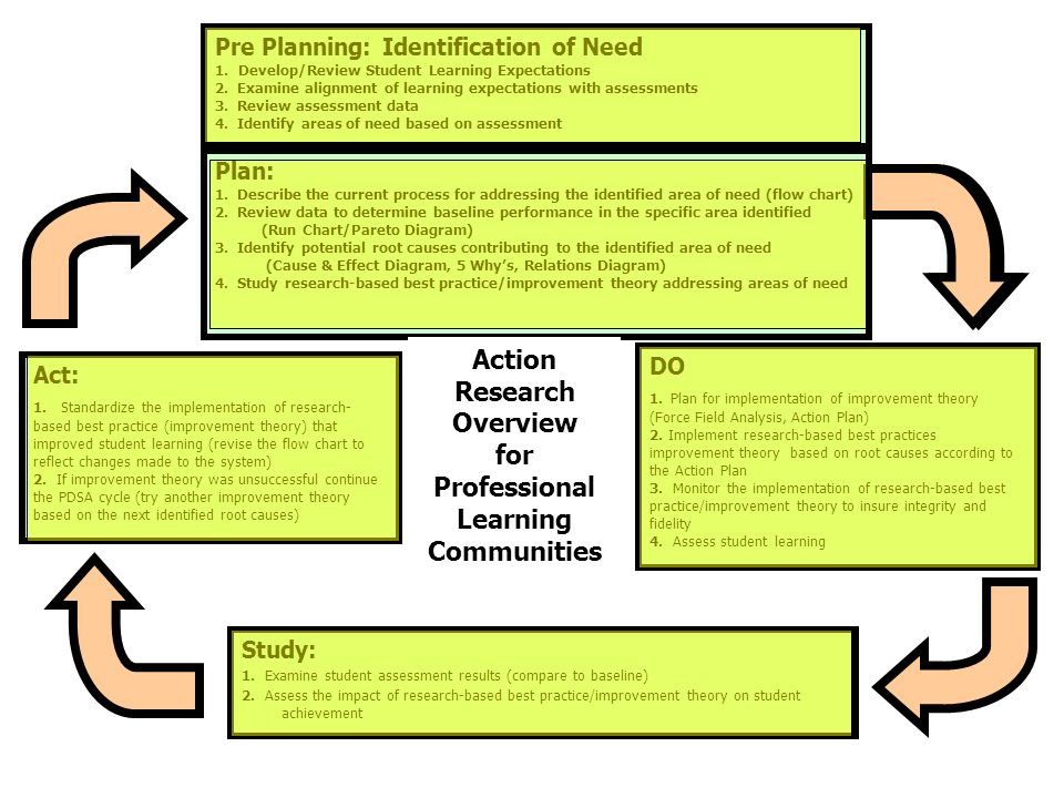 Action Research Overview for Professional Learning Communities