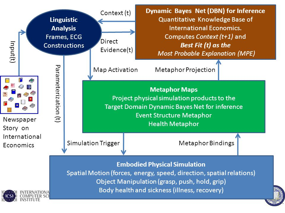 Jerome feldman simulation semantics embodied construction grammar and the language of actions - Direct energie simulation ...