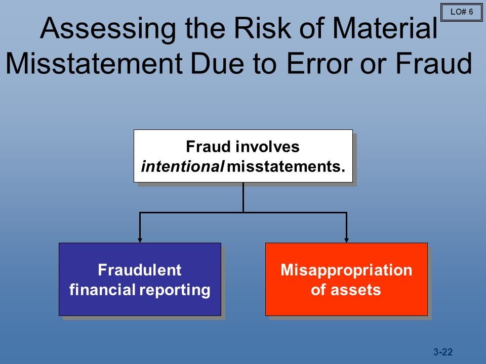 why is inventory misstatement difficult to detect Audit risk model is used by auditors to manage the overall detection risk is the risk that the auditors fail to detect a material misstatement in the financial.
