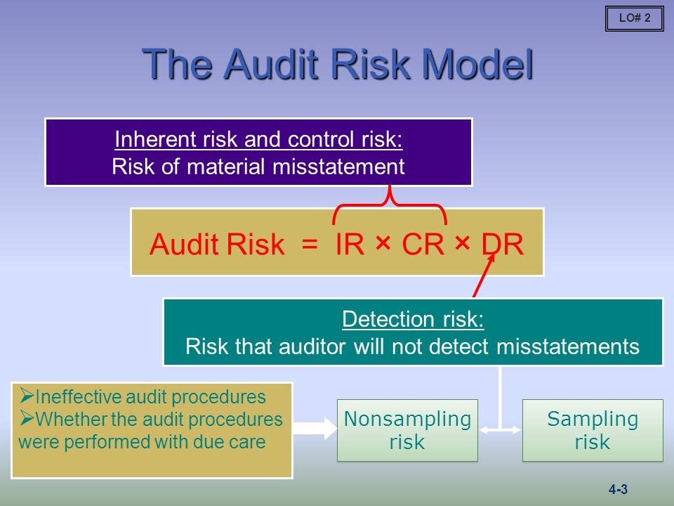 inherent risk in auditing Risk and materiality when performing an audit of financial statements in accor-   disclosure level, audit risk (ar) consists of (a) the risk (consisting of inherent.