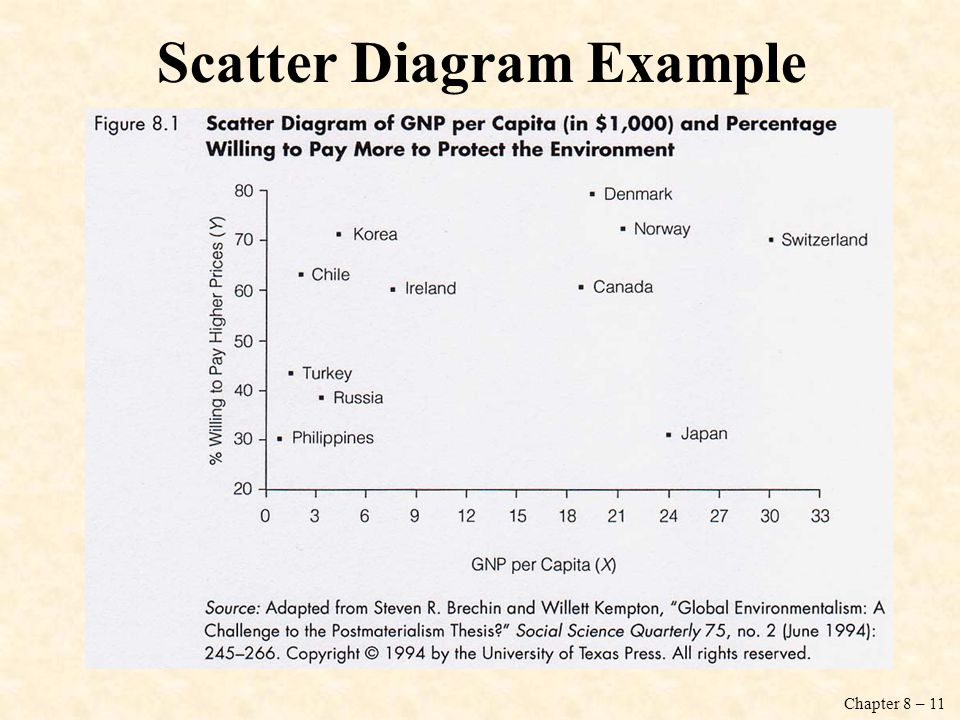 chapter 8: bivariate regression and correlation - ppt download romeo and juliet plot diagram example scatter plot diagram