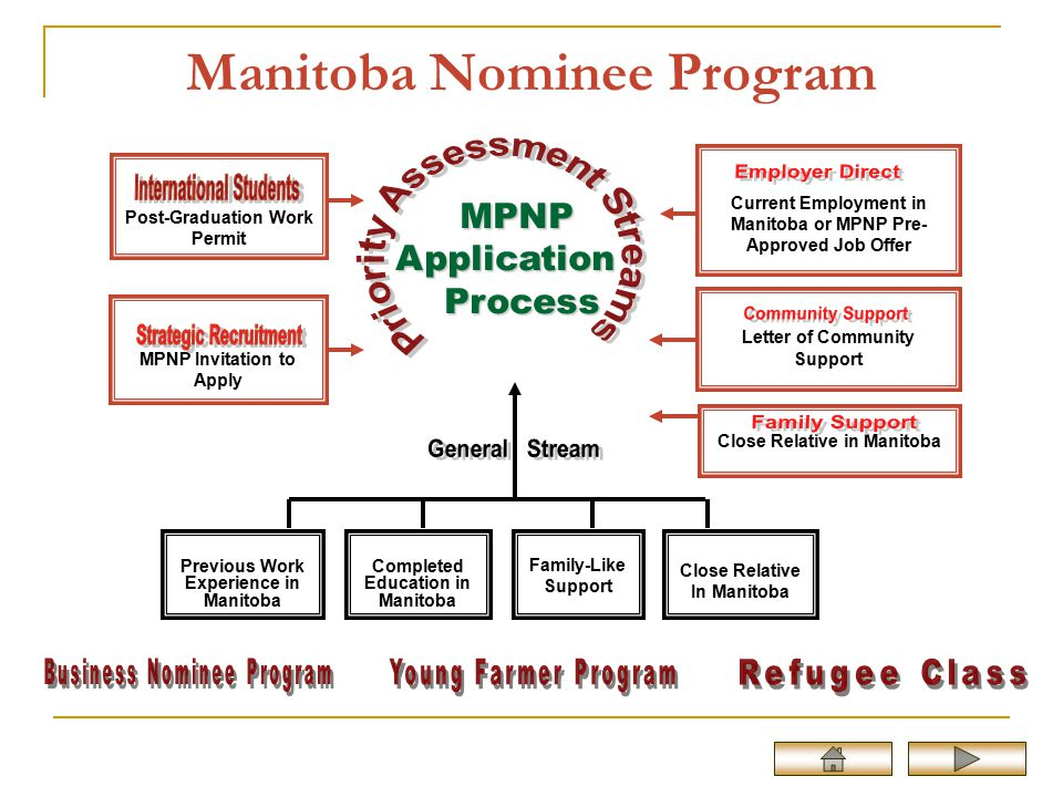 how to become a permanent resident in manitoba