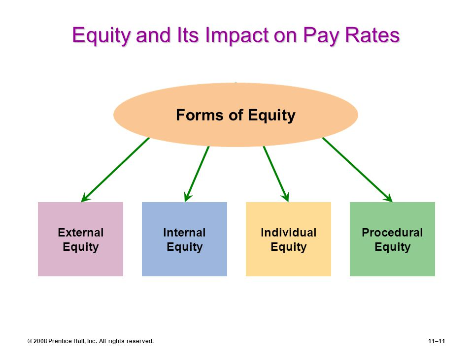 The Advantages of Internal Equity in a Compensation Plan